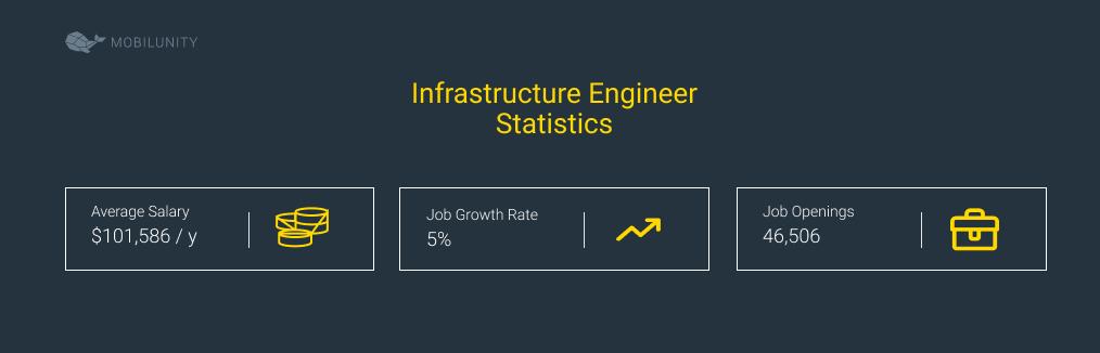 Infrastructure Engineer Statistics