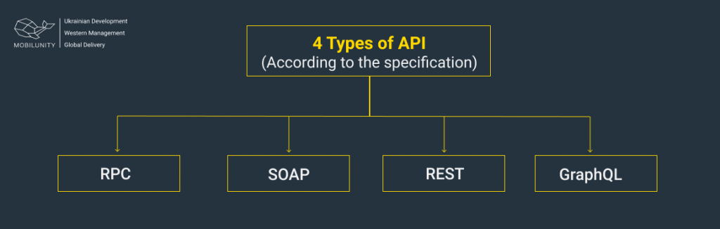 api types according to the specification