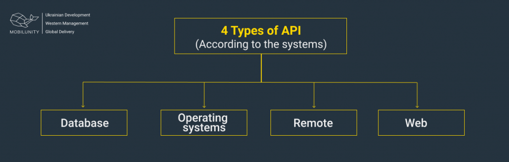 api types according to the systems