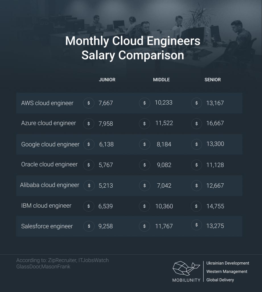 cloud engineers salary comparison