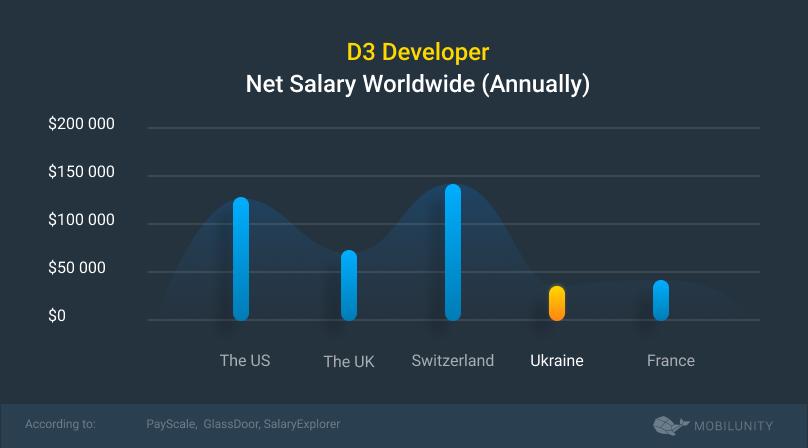 d3 developer salary