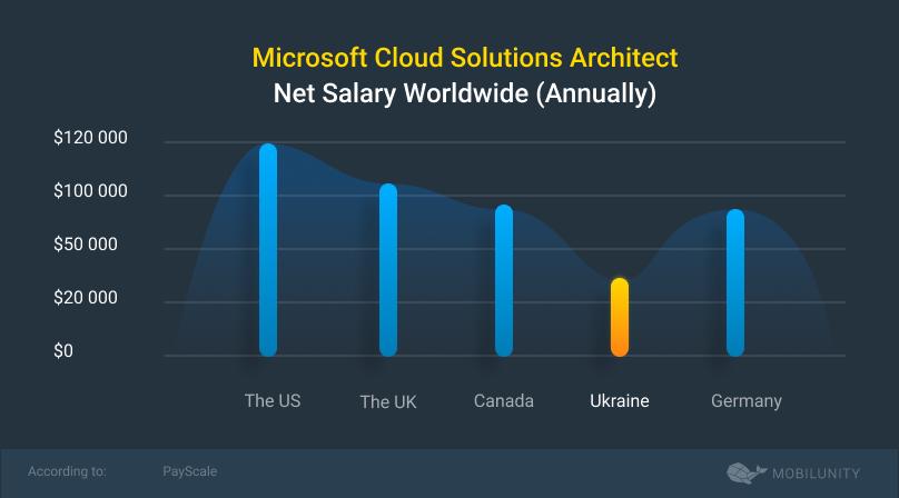 microsoft solutions cloud architecht salary