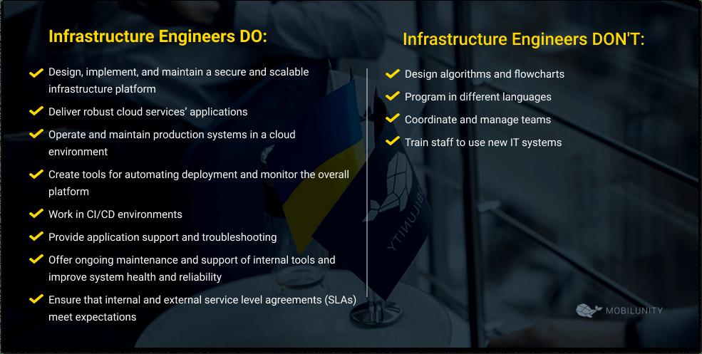 network infrastructure engineer responsibilities