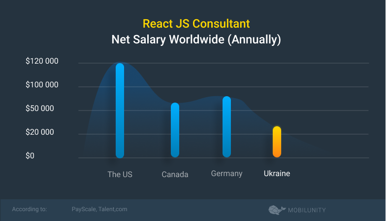 react js consultant salary