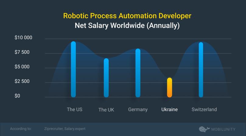 rpa developer salary