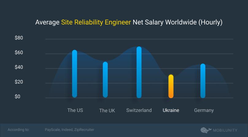 sre salary hourly