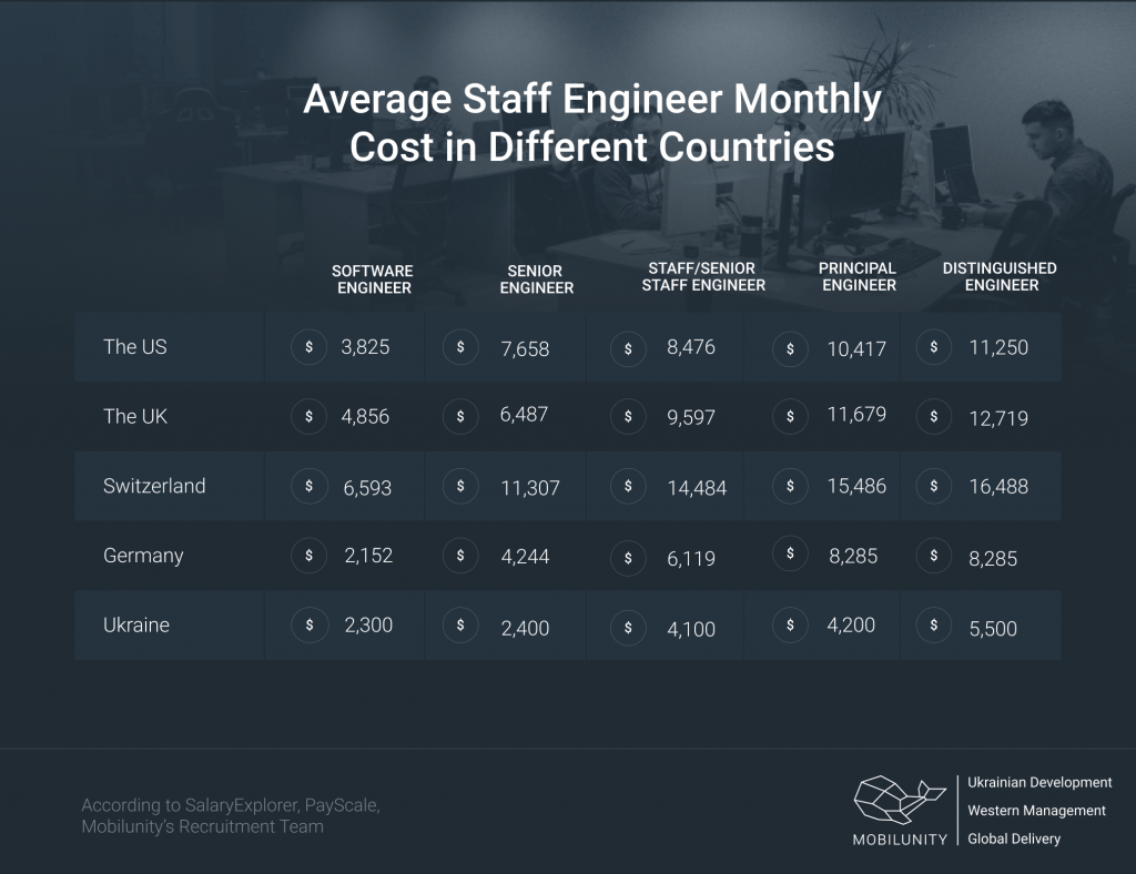 staff systems engineer prices