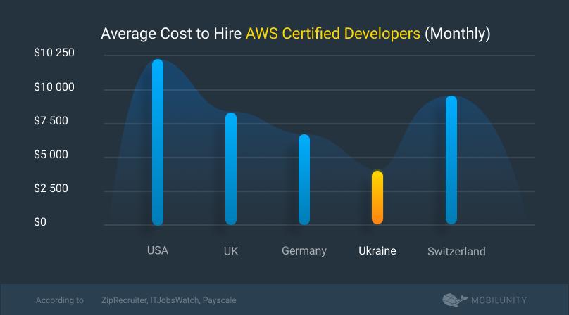 amazon aws managed services salary