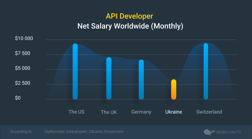 api developer salary monthly