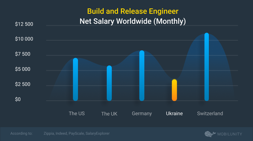 build and release engineer salary
