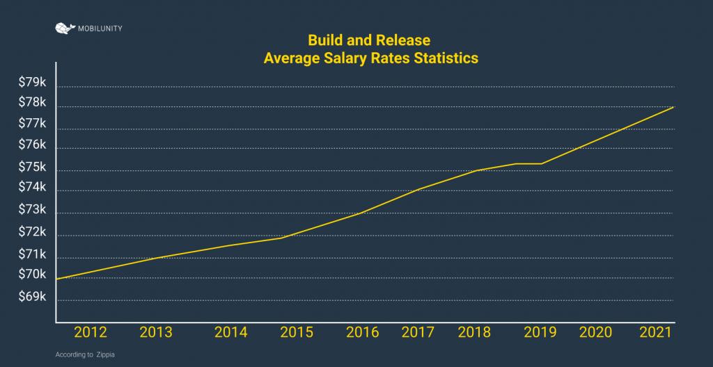 building engineer statistics outlook