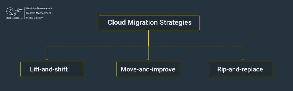 cloud migration strategies