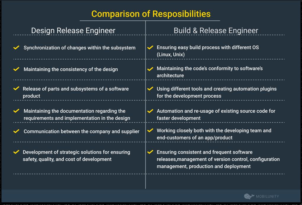 design release vs build engineer