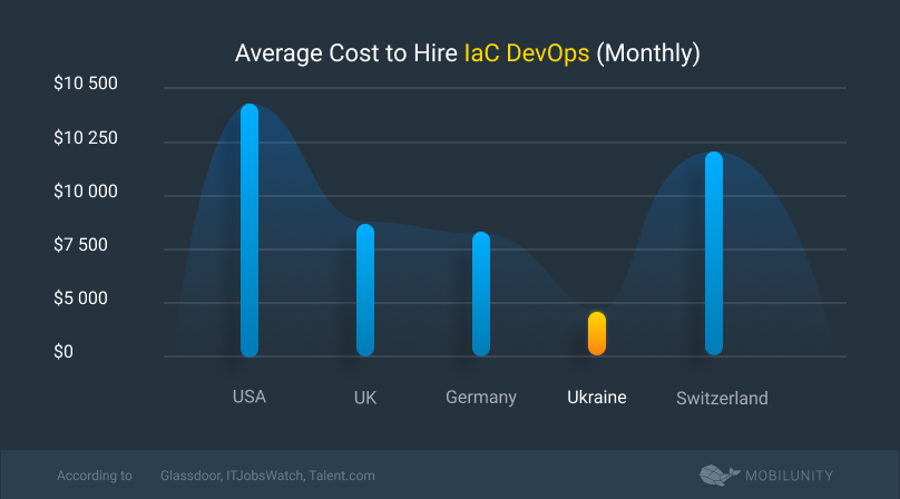 iac devops salary rates