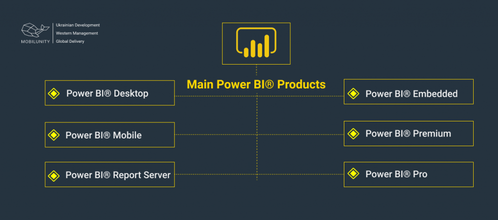 microsoft power bi products