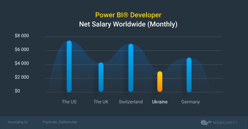 power bi developer salaries