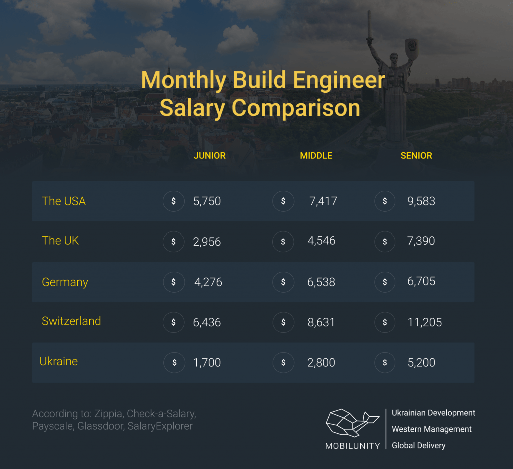 salary rates monthly build release engineer