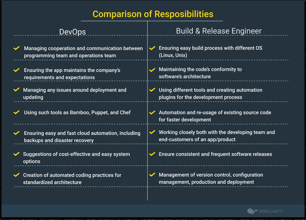 software build engineer vs devops responsibilities