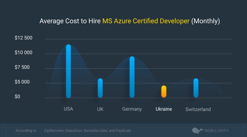 MS Azure Certified Developers salaries comparison