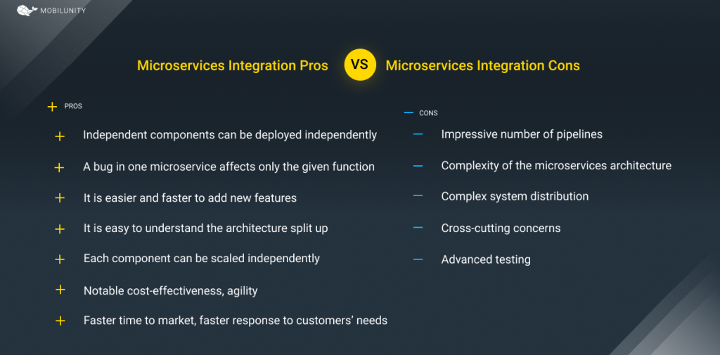 Pros & Cons microservices integration