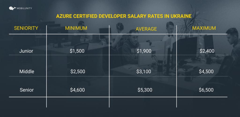 azure managed service provider salaries ukraine