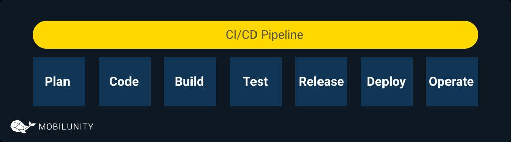 ci cd pipeline