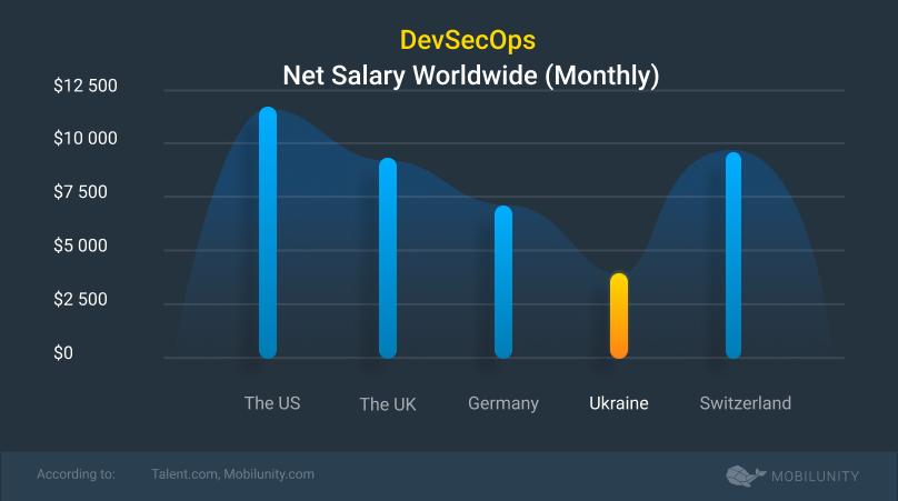 devsecops engineer salary rates