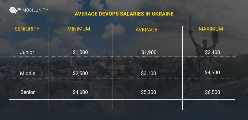 managed services cloud devops salaries