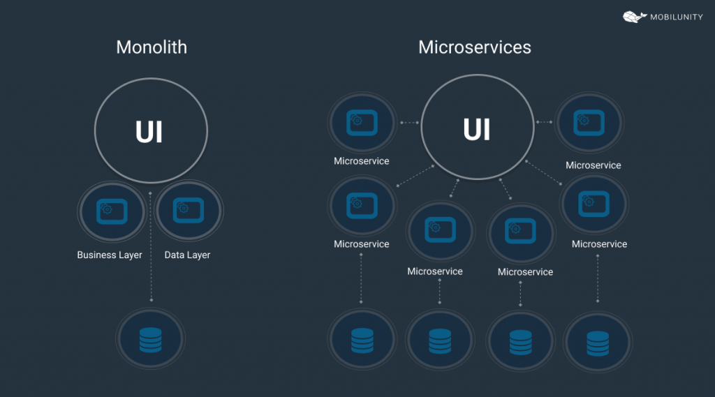 microservices and monolith