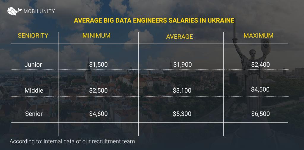 big data engineer salary