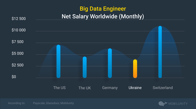 how much does it cost to hire big data engineer