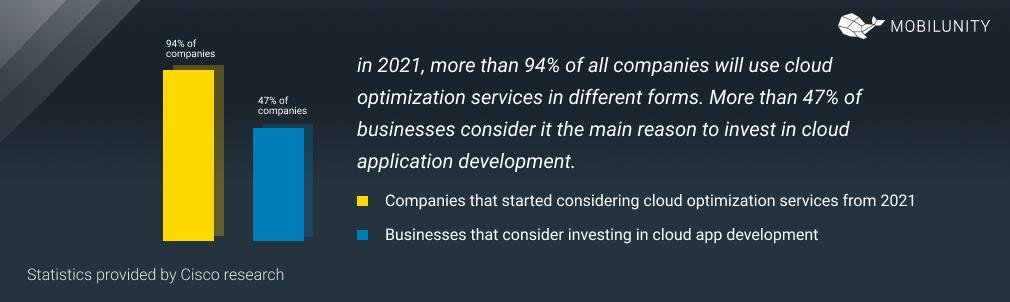 cloud based applications statistics
