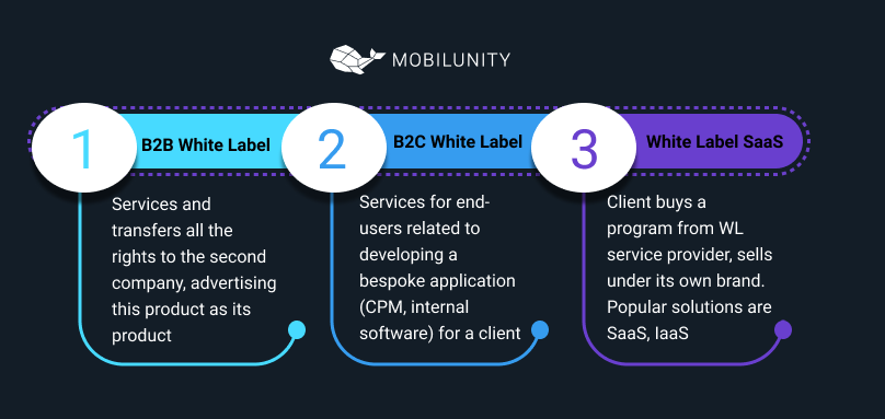 white label solutions kinds