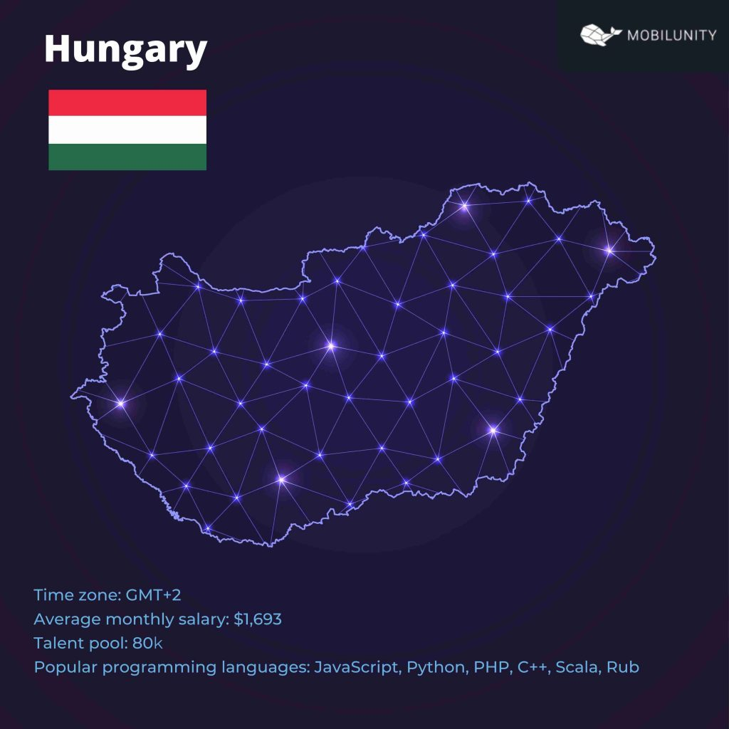 Hungary Country Profile Stats