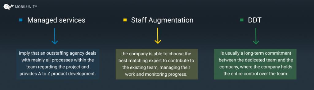 Staff Augmentation vs Managed Services vs Dedicated Development Team