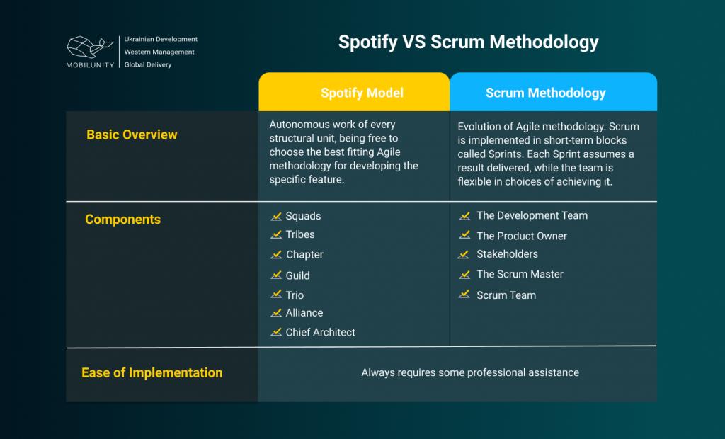 spotify vs scrum